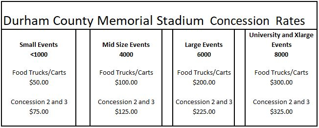 concession rates