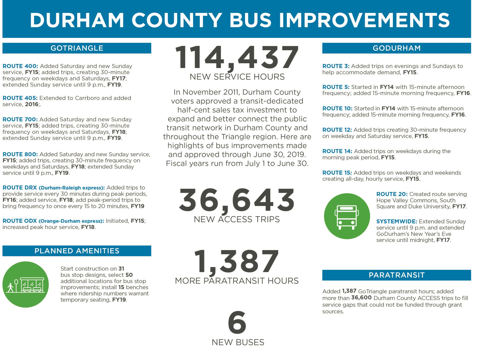 Durham County One-Pager 2019 (002)